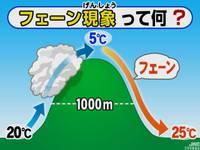 フェーン現象・・・風炎現象