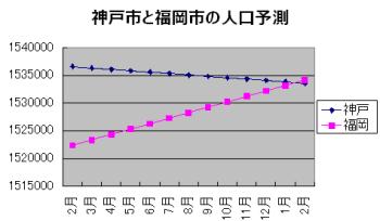 372log@姫路:福岡市が人口ランキ...