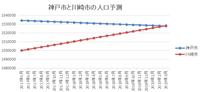川崎市が人口6位へカウントダウン