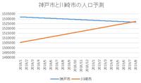 続く神戸市の人口減少。自然減が顕著