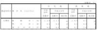 姫路市の商業地価が数十年ぶりに上昇