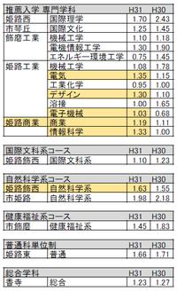 姫路南高が2.23倍に。特色選抜志願倍率