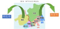 転出超過の神戸市、転入超過の明石市