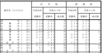 商業地価上昇、姫路の駅前は25%UP