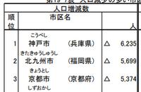 神戸市の人口減少から学ぶこと