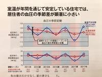 断熱性能の健康への影響についてデータが充実