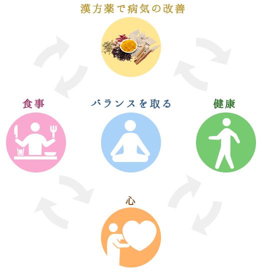 漢方の考え方で、ライフスタイルを改善する