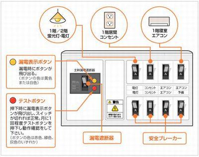停電 分電盤 対処法
