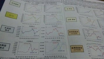 世界の金融市場動向