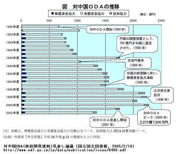 GDP下位の日本が、上位の中国へ何故ODAを出すのか