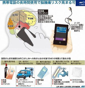 携帯電話で脳腫瘍